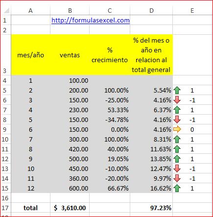 porcentaje crecimiento excel - Formato condicional flechas 2