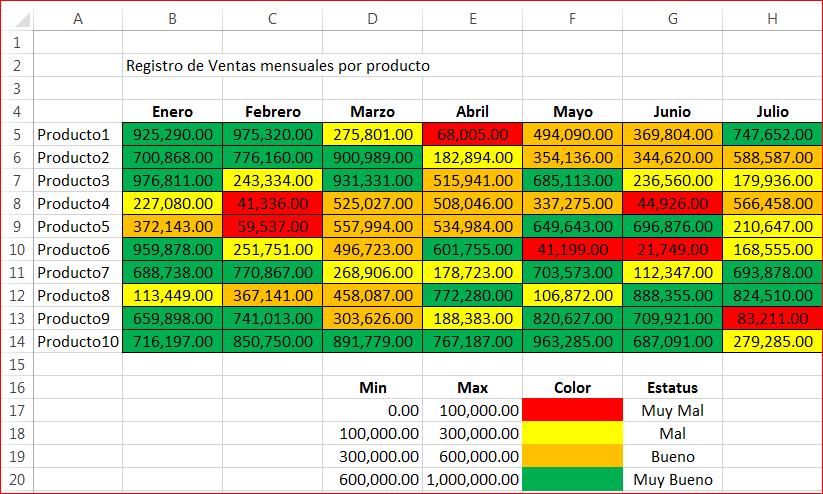 Mapa de Riesgos - Ventas Mensuales por Producto