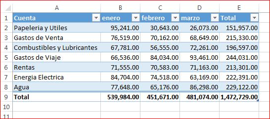 Tabla de Gastos - Reporte de Gastos con formulas excel